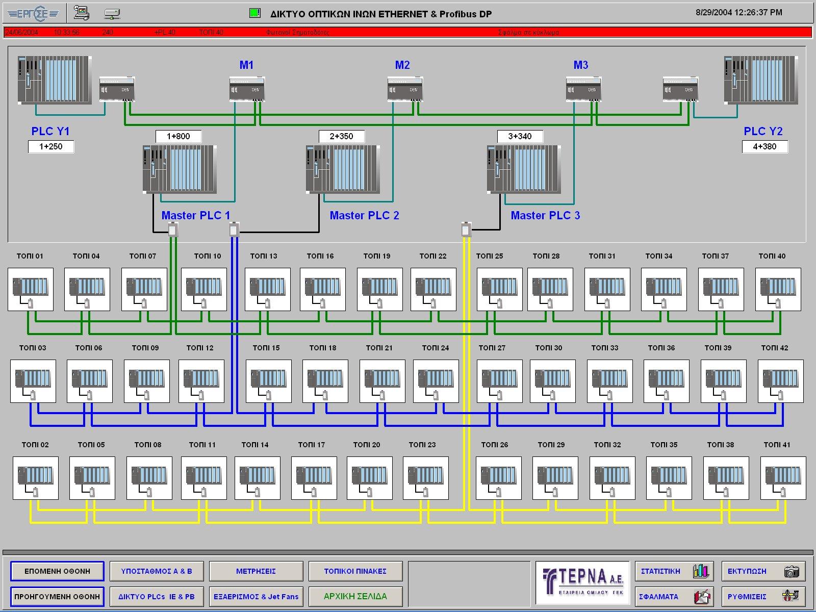 Σήραγγα ΟΣΕ Πλαταμώνα - SCADA δίκτυο οπτικών ινών